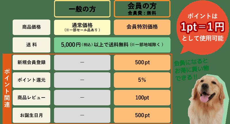 会員と一般比較表
